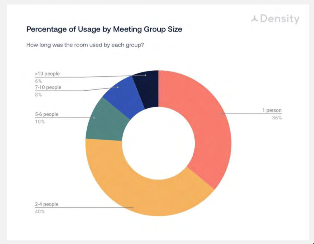 meeting group size